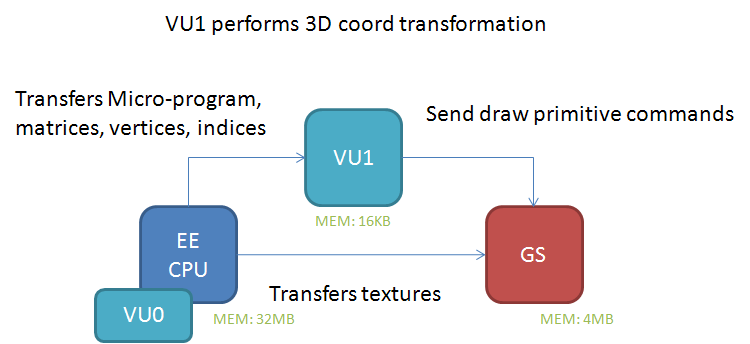 Implementation matters: PS2 weirdness and Path Two Rendering - GovanifY